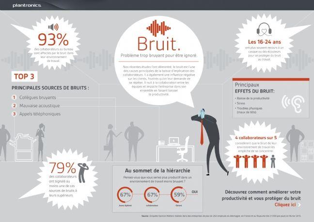 le bruit au travail : les statistiques