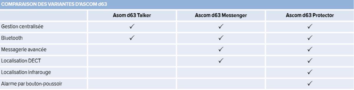 Comparatif Ascom D63