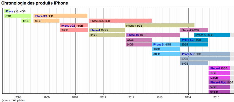 chronologie produits apple
