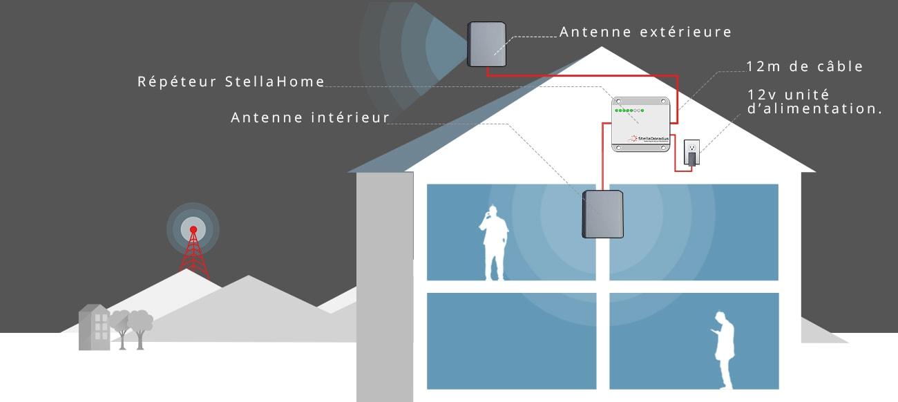 Schéma d'installation d'un répéteur gsm