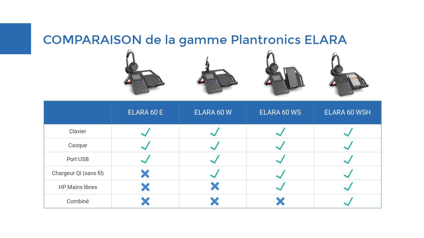 comparatif gamme plantronics elara 60