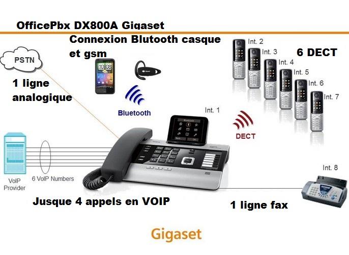 gigaset dx800a 2 lignes