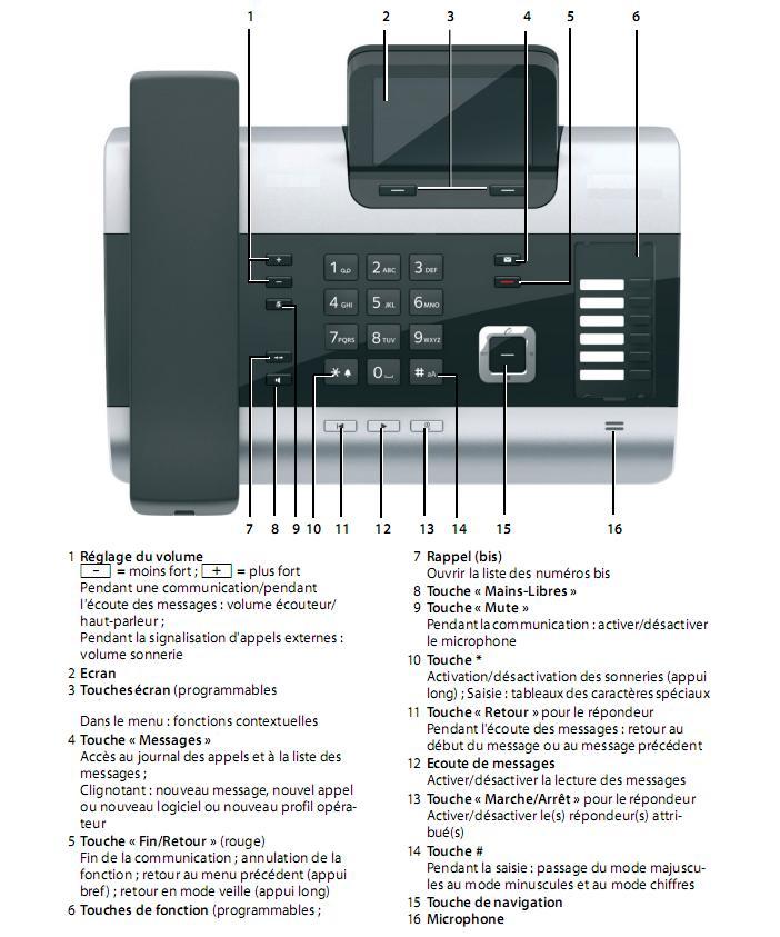 Touches de Fonction du Siemens Gigaset DX800A
