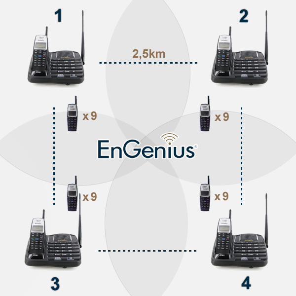 Engenius EP801