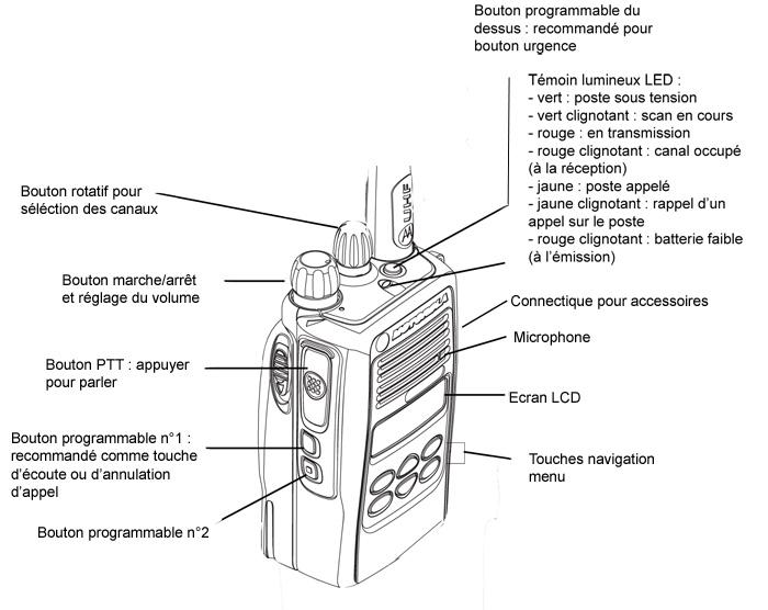 Schema Elettrico Walkie Talkie : Motorola gp r talkie walkie avec licence