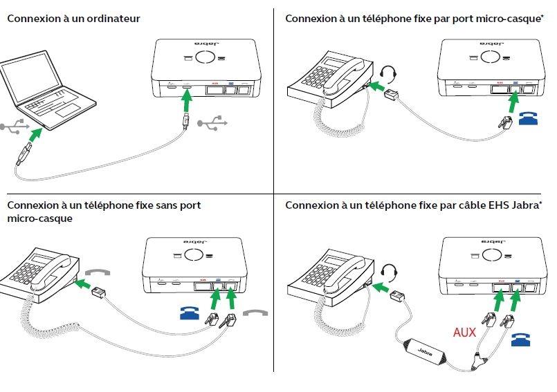 Connectivité Jabra Link 950