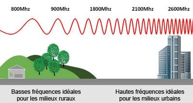 amplificateur gsm 900Mhz